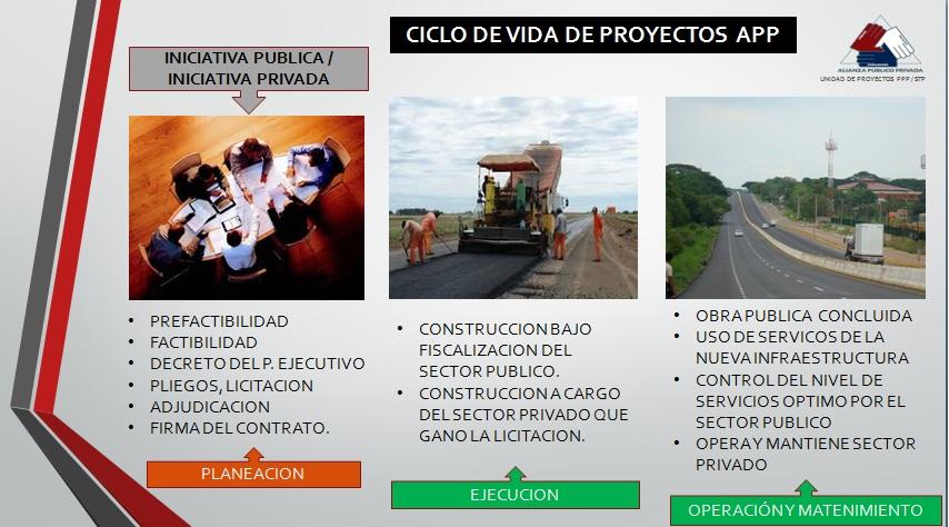 Ciclo de vida proyectos